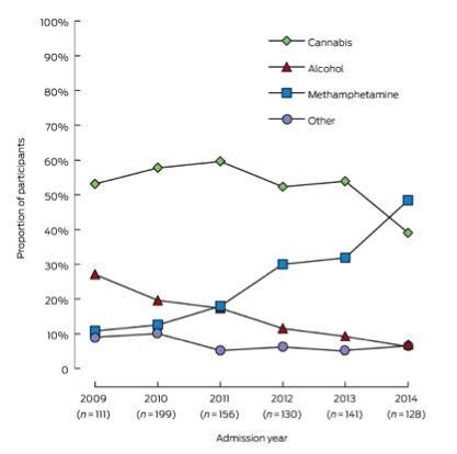 Chart_PH_news_methamphetamines